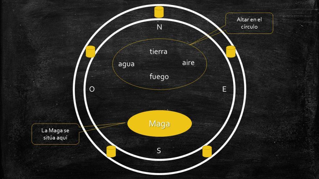 El círculo de poder